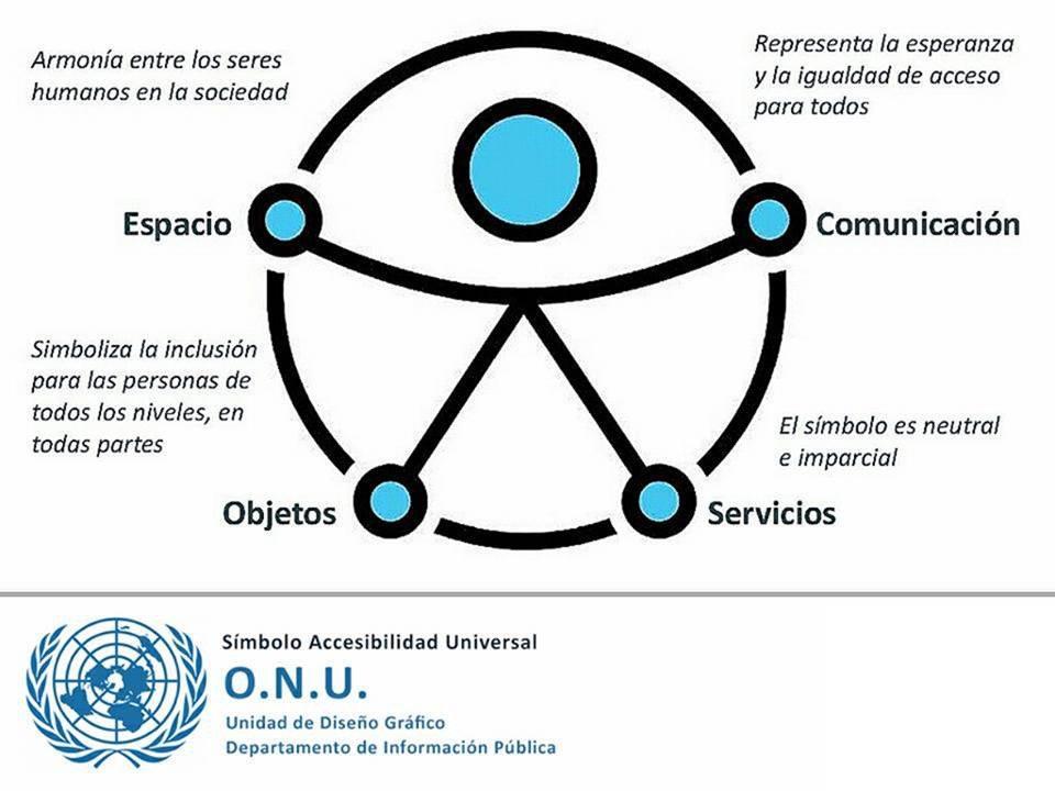 Buscamos 5 estudiantes UCA para colaborar en un proyecto sobre Accesibilidad y Aprendizaje-Servicio, a partir del 22 de Marzo en Cádiz.